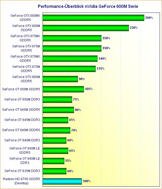 Performance-Überblick nVidia GeForce 600M Serie
