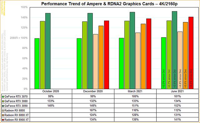 Performance-Entwicklung nVidia Ampere vs. AMD RDNA2 @ 4K/2160p