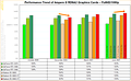 Performance-Entwicklung nVidia Ampere vs. AMD RDNA2 @ FullHD/1080p