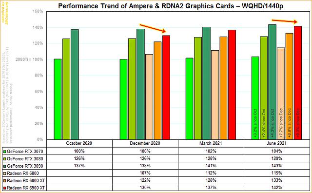 Performance-Entwicklung nVidia Ampere vs. AMD RDNA2 @ WQHD/1440p