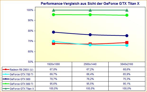Performance-Vergleich Enthusiasten-Grafikkarten (Juni 2015)