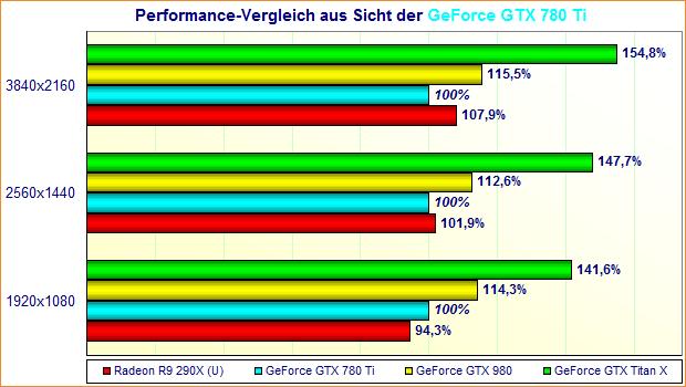 Performance-Vergleich aus Sicht der GeForce GTX 780 Ti
