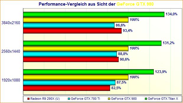 Performance-Vergleich aus Sicht der GeForce GTX 980