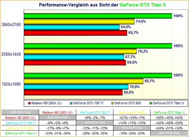 Performance-Vergleich aus Sicht der GeForce GTX Titan X (mit allen Werten)