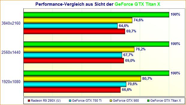 Performance-Vergleich aus Sicht der GeForce GTX Titan X