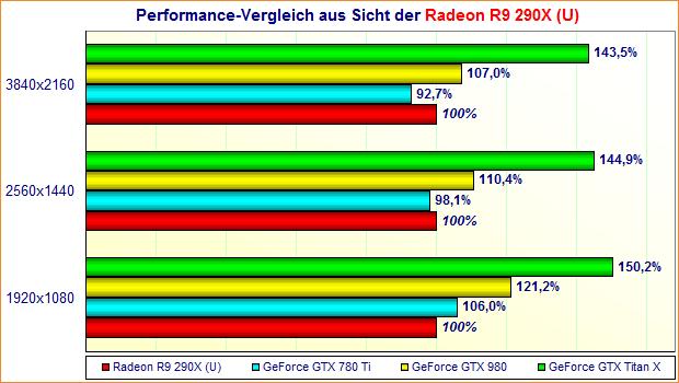 Performance-Vergleich aus Sicht der Radeon R9 290X (U)