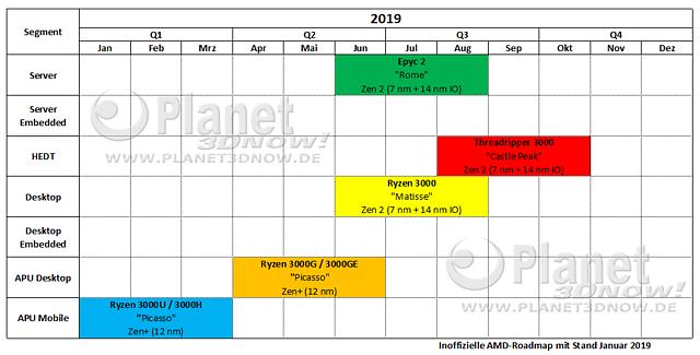 Inoffizielle AMD Prozessoren-Roadmap 2019