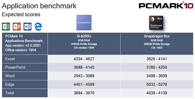 "Qualcomm ""Snapdragon 8cx"" Anwendungs-Benchmarks"