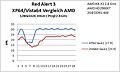 B1 Red Alert Save1 AMD
