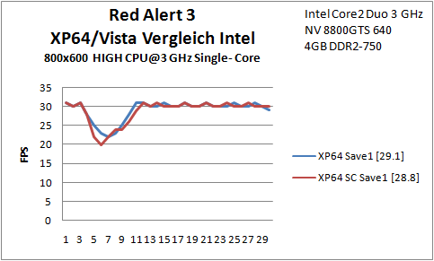 B10 Red Alert SC XP Intel
