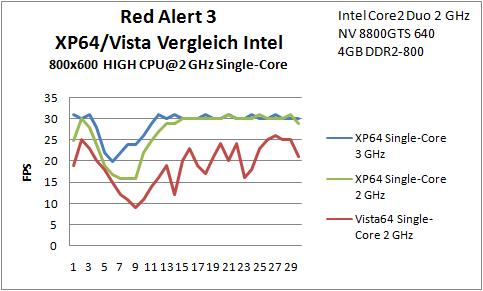 B13 Red Alert SC 2GHz Intel