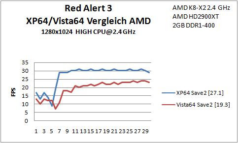 B2 Red Alert Save2 AMD