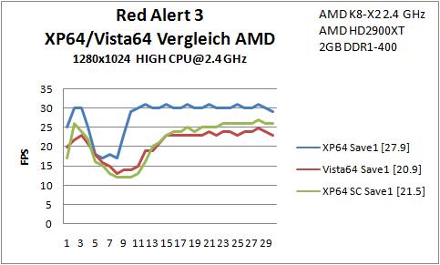 B5 Red Alert Save1 SC2 AMD