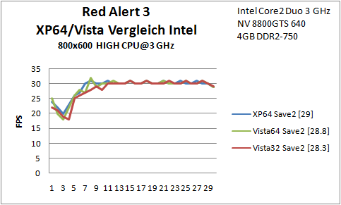 B9 Red Alert Save2 Intel