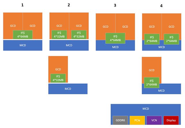 RDNA3 MultiChip/Chiplet - Ansätze & Möglichkeiten, Bild 1