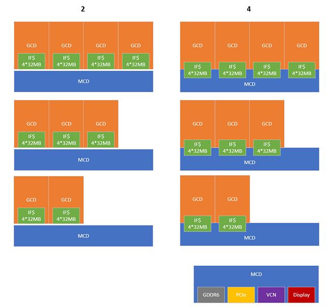 RDNA3 MultiChip/Chiplet - Ansätze & Möglichkeiten, Bild 2