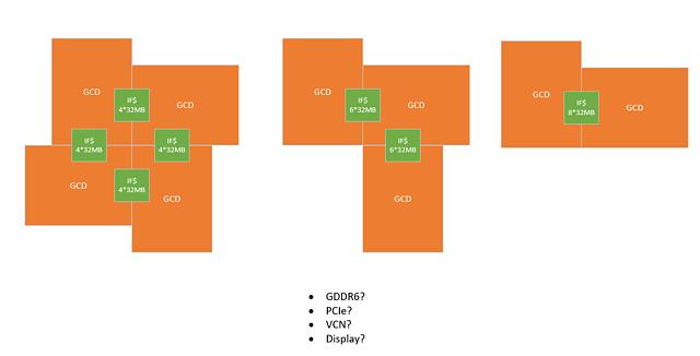RDNA3 MultiChip/Chiplet - Ansätze & Möglichkeiten, Bild 3