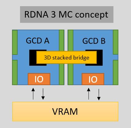 RDNA3 MultiChip/Chiplet – Ansätze & Möglichkeiten, Bild 7