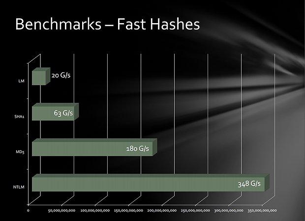 Radeon GPU-Cluster - Hashes-Benchmarks