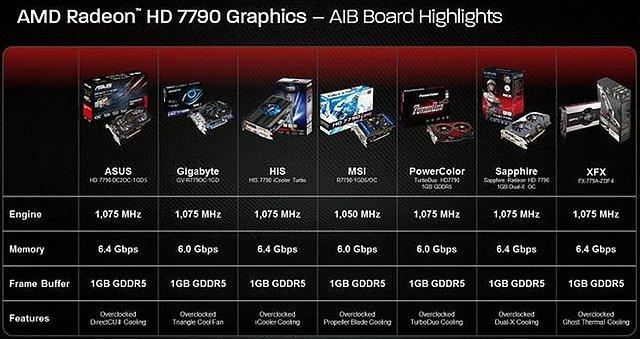 Radeon HD 7790: ab Werk übertaktete Hersteller-Karten