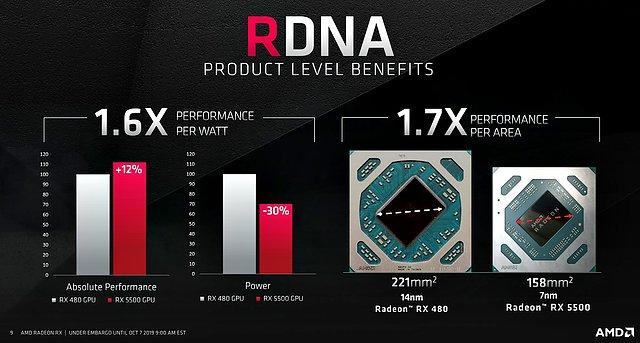 Radeon RX 480 vs. Radeon RX 5500