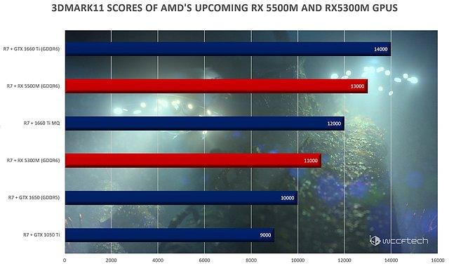Radeon RX 5300M/5500M vs. GeForce GTX 1650/1660Ti (Mobile) 3DMark11-Performance