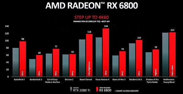 Radeon RX 6800 4K-Performance