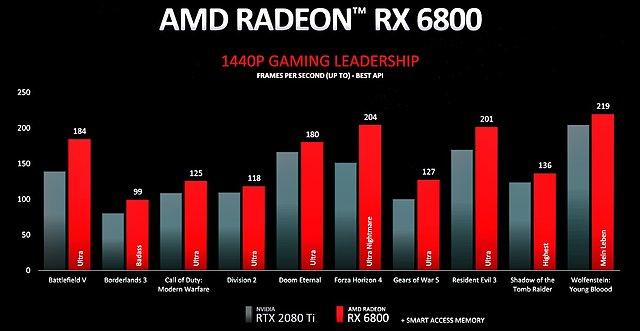 Radeon RX 6800 WQHD-Performance