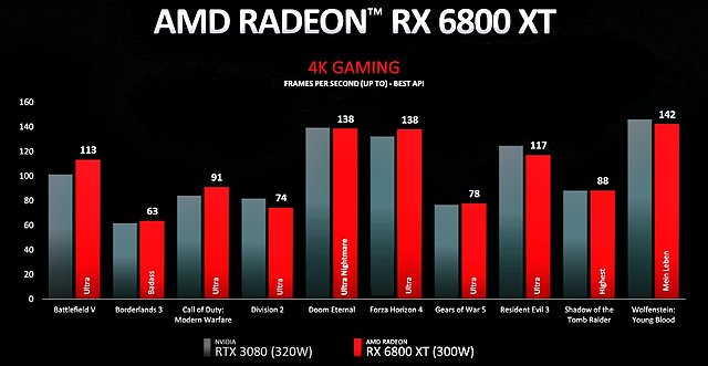 Radeon RX 6800 XT 4K-Performance
