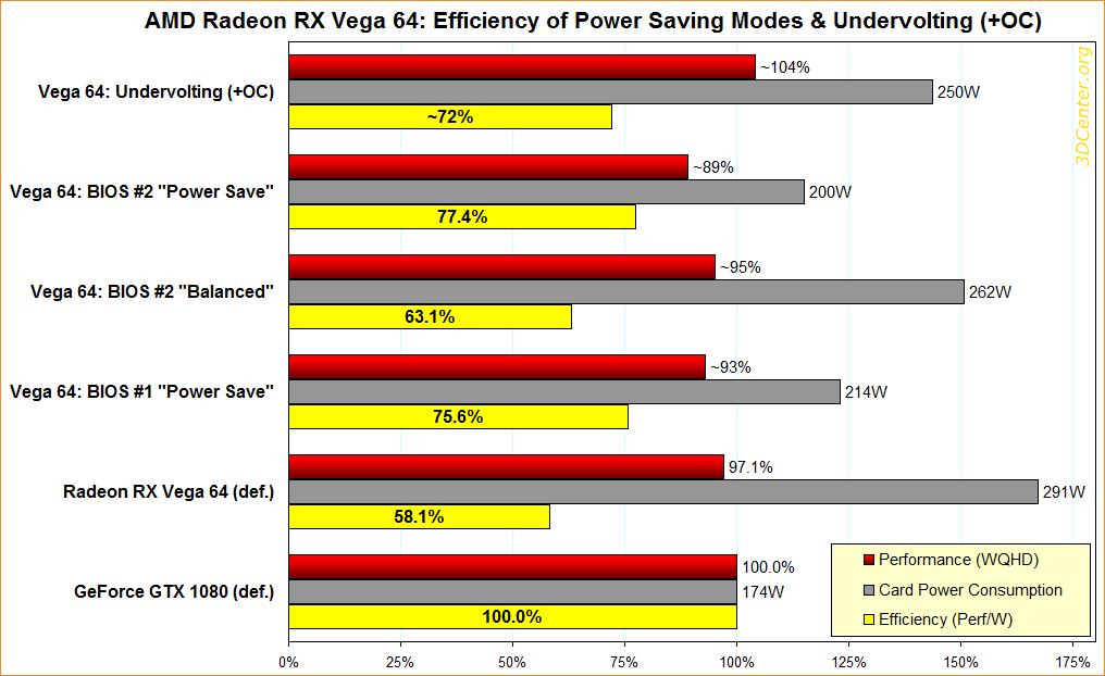Efficiency of Power Saving Modes & Undervolting (+OC) on Vega 64