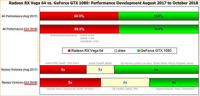 Radeon RX Vega 64 vs. GeForce GTX 1080: Performance Development August 2017 to October 2018