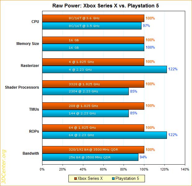 Raw Power: Xbox Series X vs. Playstation 5