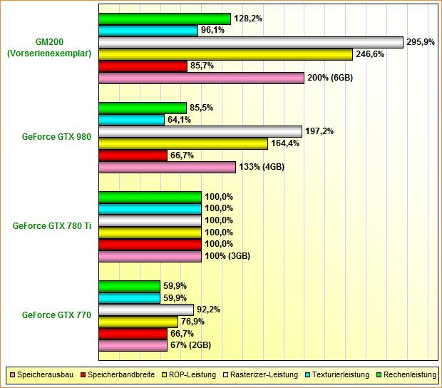 Rohleistungs-Vergleich GeForce GTX 770, 780 Ti, 980 & GM200