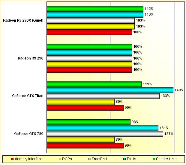 Rohleistungs-Vergleich GeForce GTX 780 & Titan, Radeon R9 290 & 290X