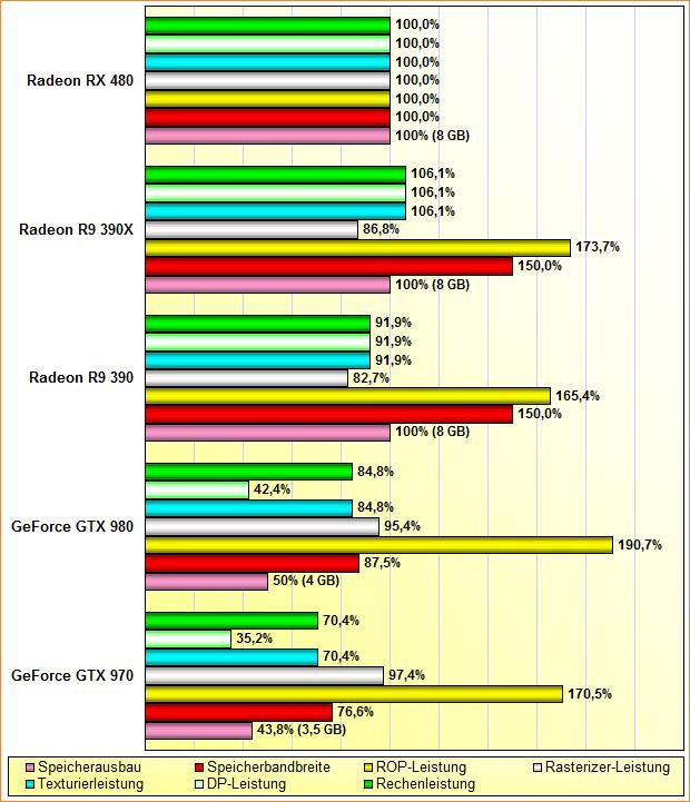 Rohleistungs-Vergleich GeForce GTX 970 & 980, Radeon R9 390 & 390X, Radeon RX 480