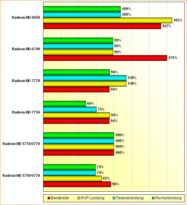 Rohleistungs-Vergleich Radeon HD 6750, 6770, 7750, 7770, 6790 & 6850