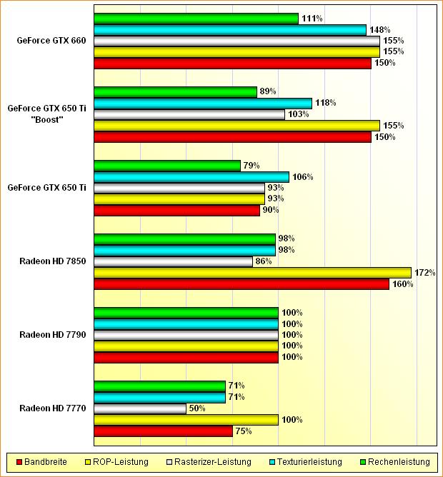 """Rohleistungs-Vergleich Radeon HD 7770, 7790 & 7850 + GeForce GTX 650 Ti, 650 Ti """"Boost"""" & 660"""