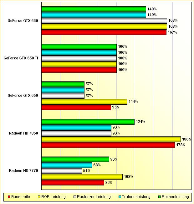 Rohleistungs-Vergleich Radeon HD 7770 & 7850, GeForce GTX 650, 650 Ti & 660