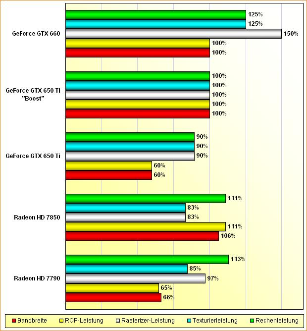 """Rohleistungs-Vergleich Radeon HD 7790 & 7850, GeForce GTX 650 Ti, 650 Ti """"Boost"""" & 660"""