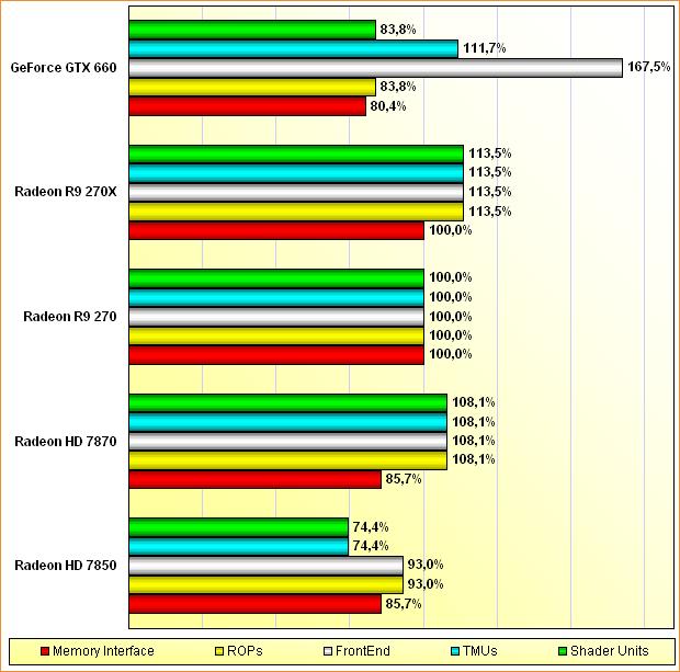 Rohleistungs-Vergleich Radeon HD 7850 & 7870, Radeon R9 270 & 270X, GeForce GTX 660