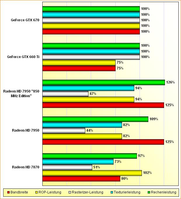 """Rohleistungs-Vergleich Radeon HD 7870, 7950, 7950 """"800 MHz Edition"""", GeForce GTX 660 Ti & 670"""