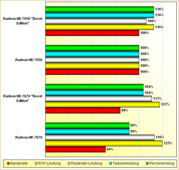 Rohleistungs-Vergleich Radeon HD 7870, 7870 BE, 7950 & 7950 BE