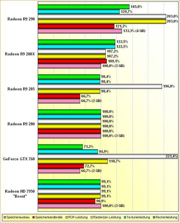 """Rohleistungs-Vergleich Radeon HD 7950 """"Boost"""", GeForce GTX 760, Radeon R9 280, 285 & 285X"""
