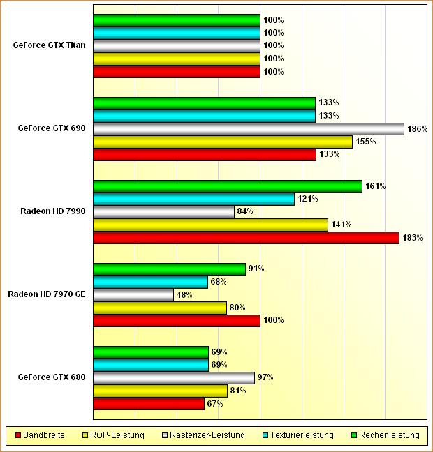 Rohleistungs-Vergleich Radeon HD 7970 GHz Edition, 7990 & GeForce GTX 680, 690, Titan (aktualisiert)