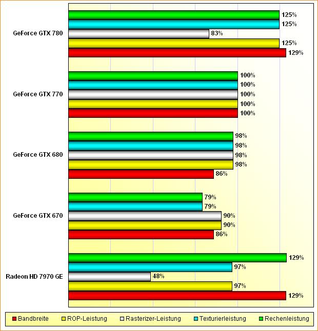 """Rohleistungs-Vergleich Radeon HD 7970 """"GHz Edition"""", GeForce GTX 670, 680, 770 & 780"""
