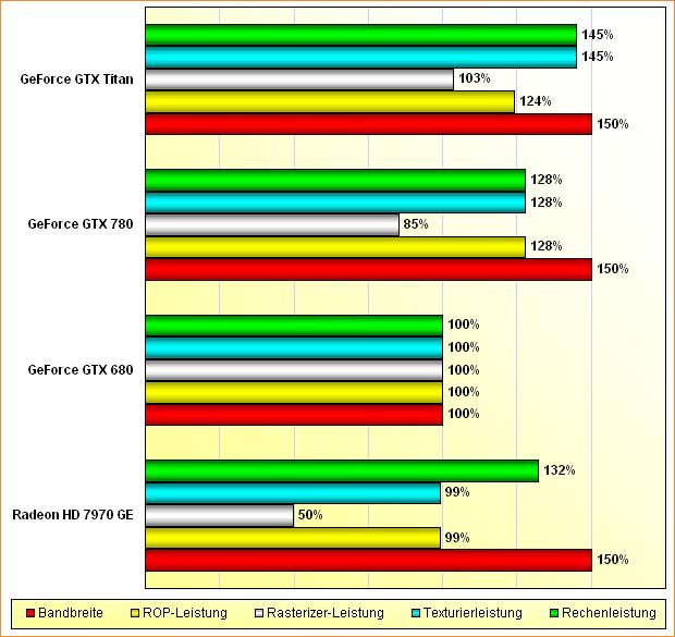 """Rohleistungs-Vergleich Radeon HD 7970 """"GHz Edition"""", GeForce GTX 680, 780 & Titan"""