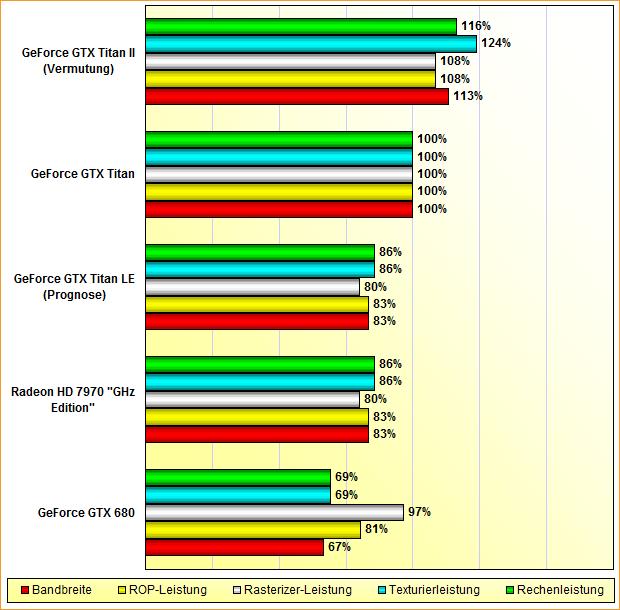 "Rohleistungs-Vergleich Radeon HD 7970 ""GHz Edition"", GeForce GTX 680, Titan LE, Titan & Titan II"