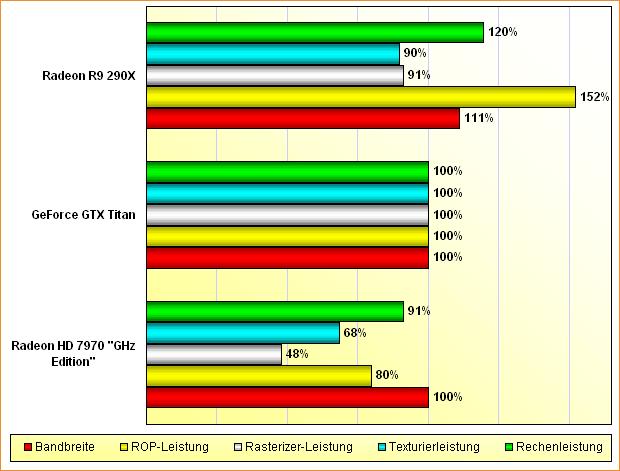 """Rohleistungs-Vergleich Radeon HD 7970 """"GHz Edition"""", GeForce GTX Titan & Radeon R9 290X"""