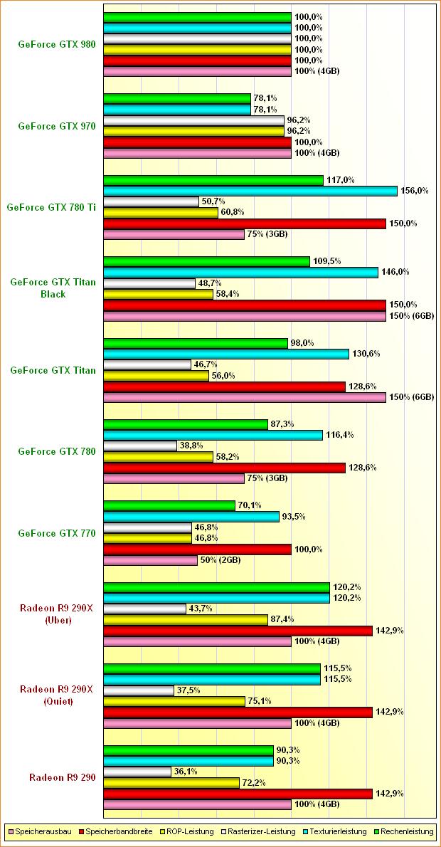 Rohleistungs-Vergleich Radeon R9 290 & 290X, GeForce GTX 770, 780, Titan, Titan Black, 780 Ti, 970 & 980