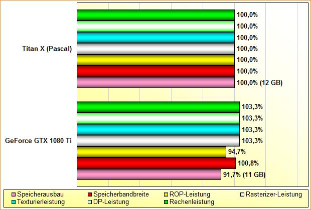 Rohleistungs-Vergleich Titan X (Pascal) vs. GeForce GTX 1080 Ti